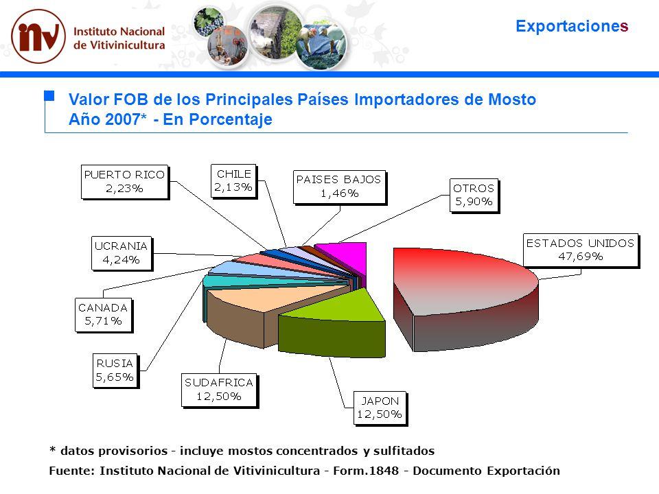 Valor FOB de los Principales Países Importadores de Mosto