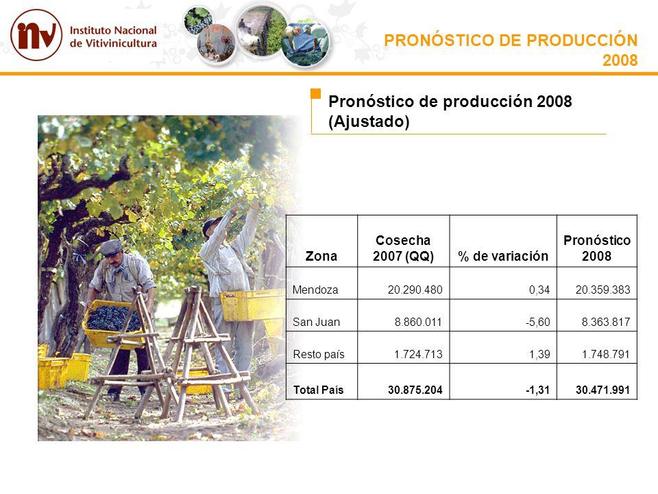 PRONÓSTICO DE PRODUCCIÓN 2008