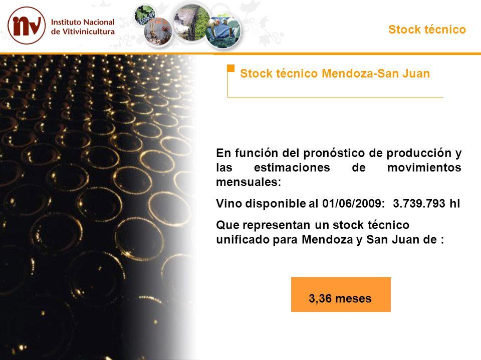 Stock técnico Stock técnico Mendoza-San Juan. En función del pronóstico de producción y las estimaciones de movimientos mensuales: