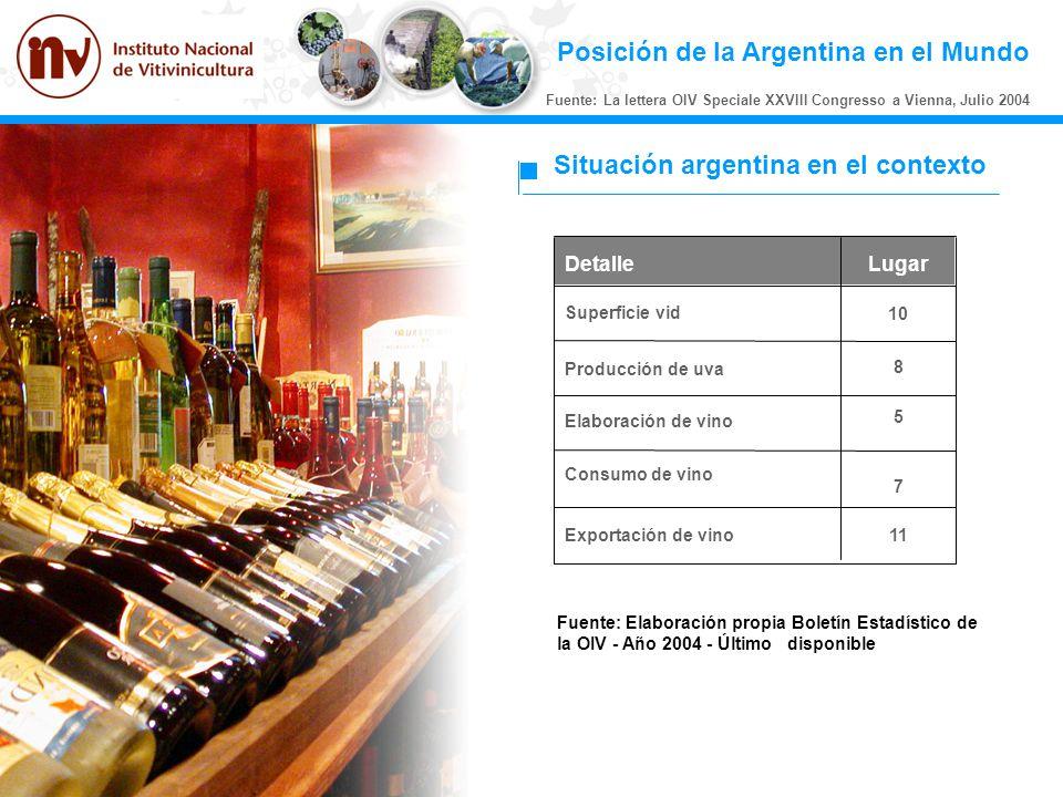 Posición de la Argentina en el Mundo