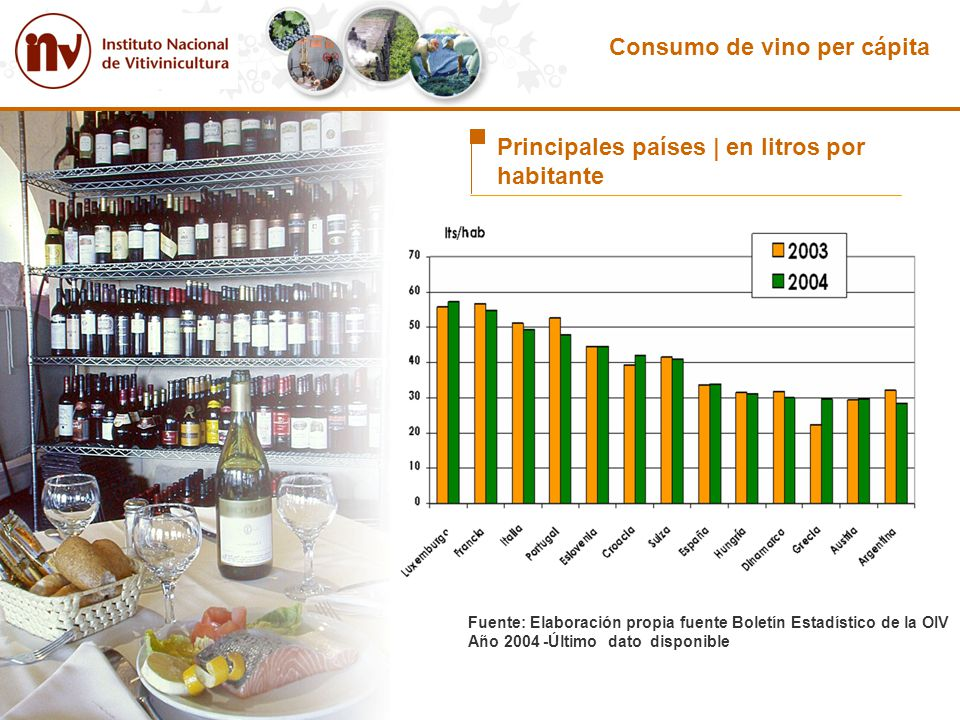 Consumo de vino per cápita