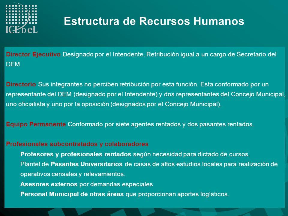 Estructura de Recursos Humanos