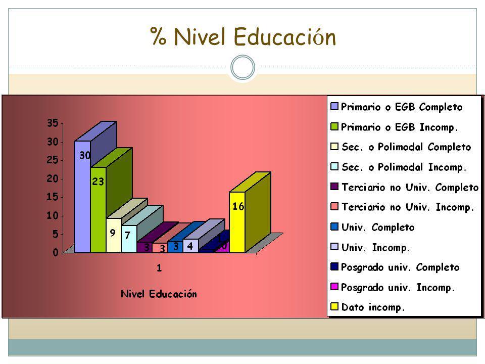% Nivel Educación