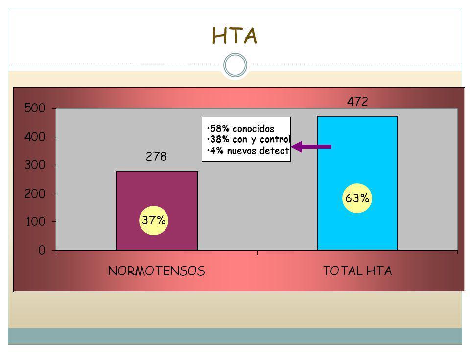 HTA 58% conocidos 38% con y control 4% nuevos detect 63% 37%