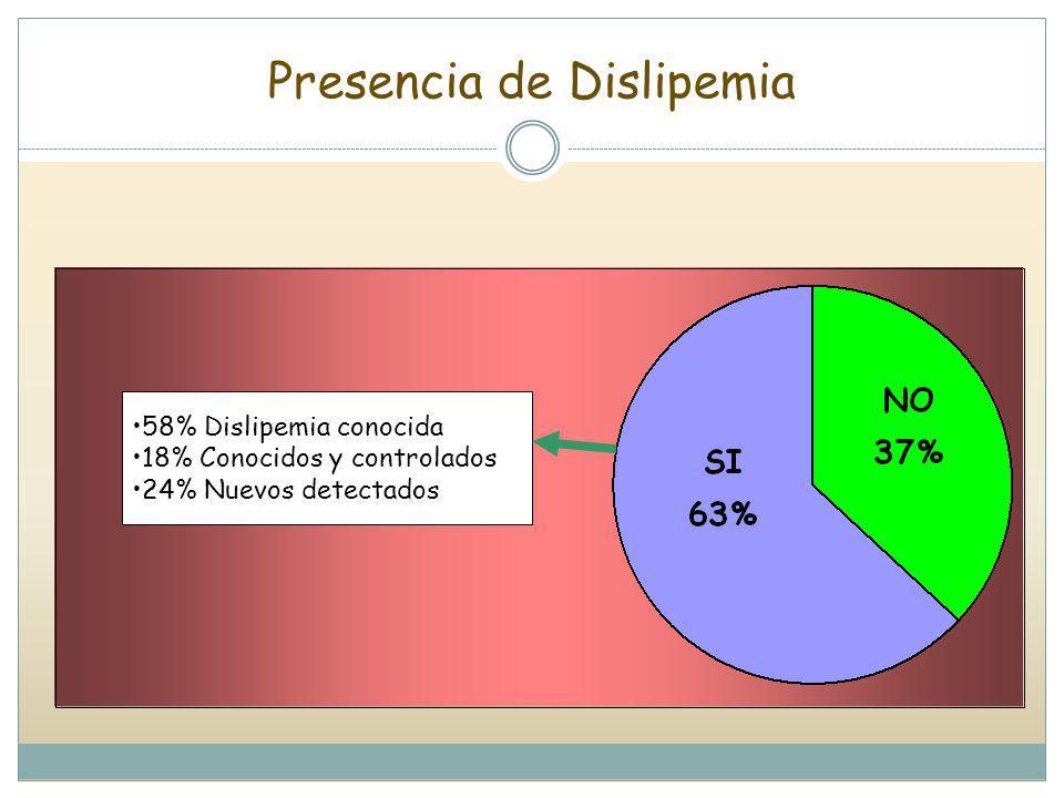 Presencia de Dislipemia