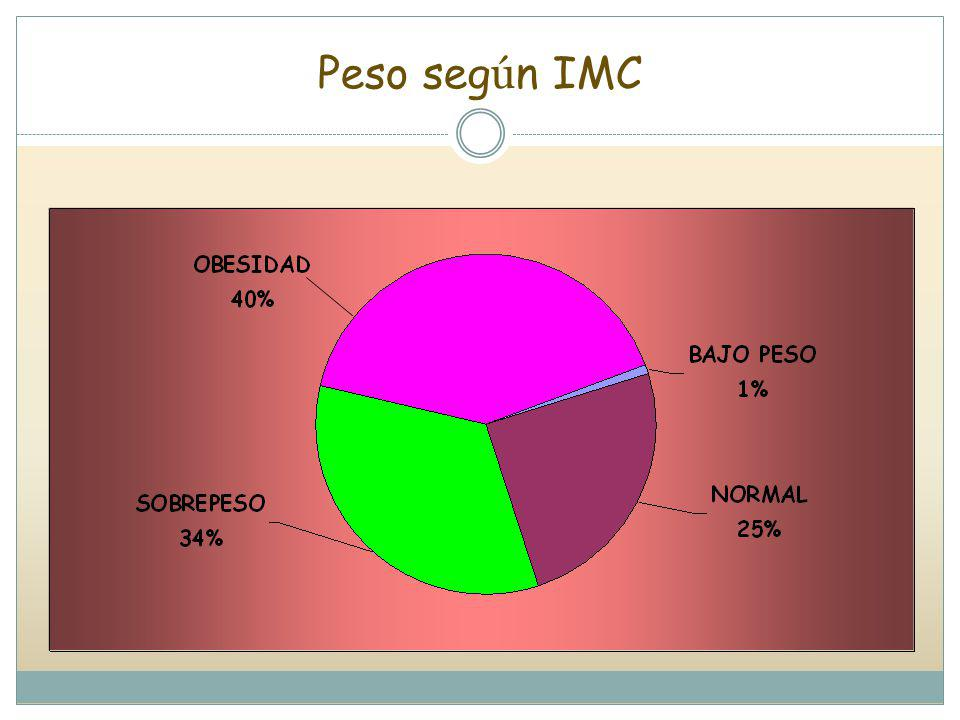 Peso según IMC