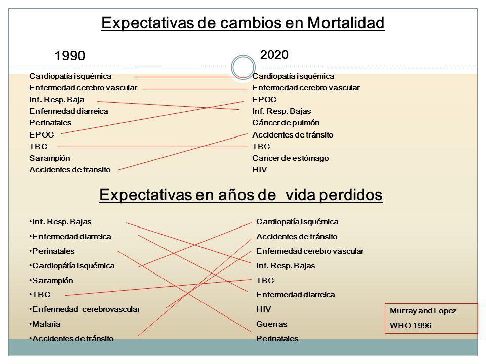 Expectativas de cambios en Mortalidad