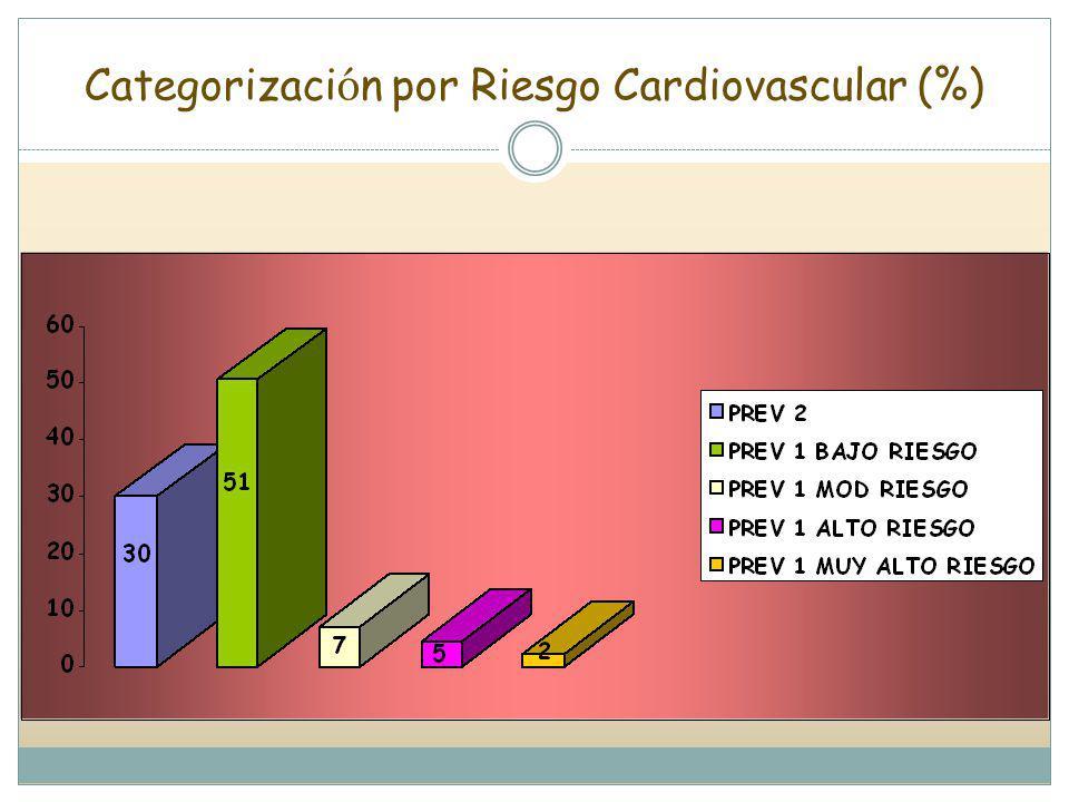Categorización por Riesgo Cardiovascular (%)