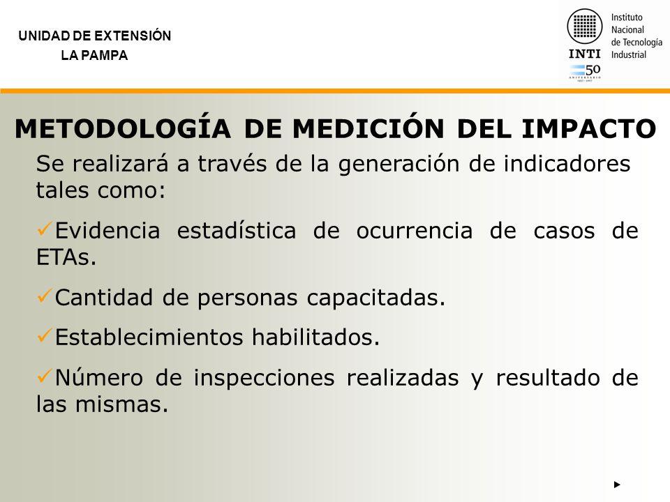 METODOLOGÍA DE MEDICIÓN DEL IMPACTO
