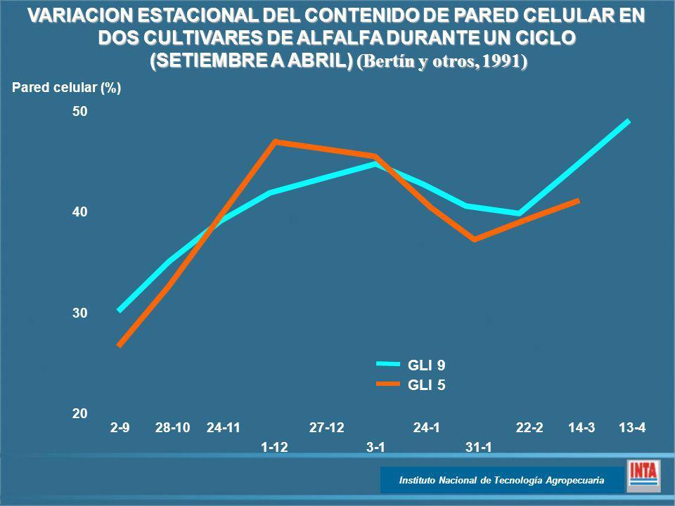 VARIACION ESTACIONAL DEL CONTENIDO DE PARED CELULAR EN