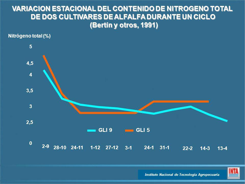 VARIACION ESTACIONAL DEL CONTENIDO DE NITROGENO TOTAL