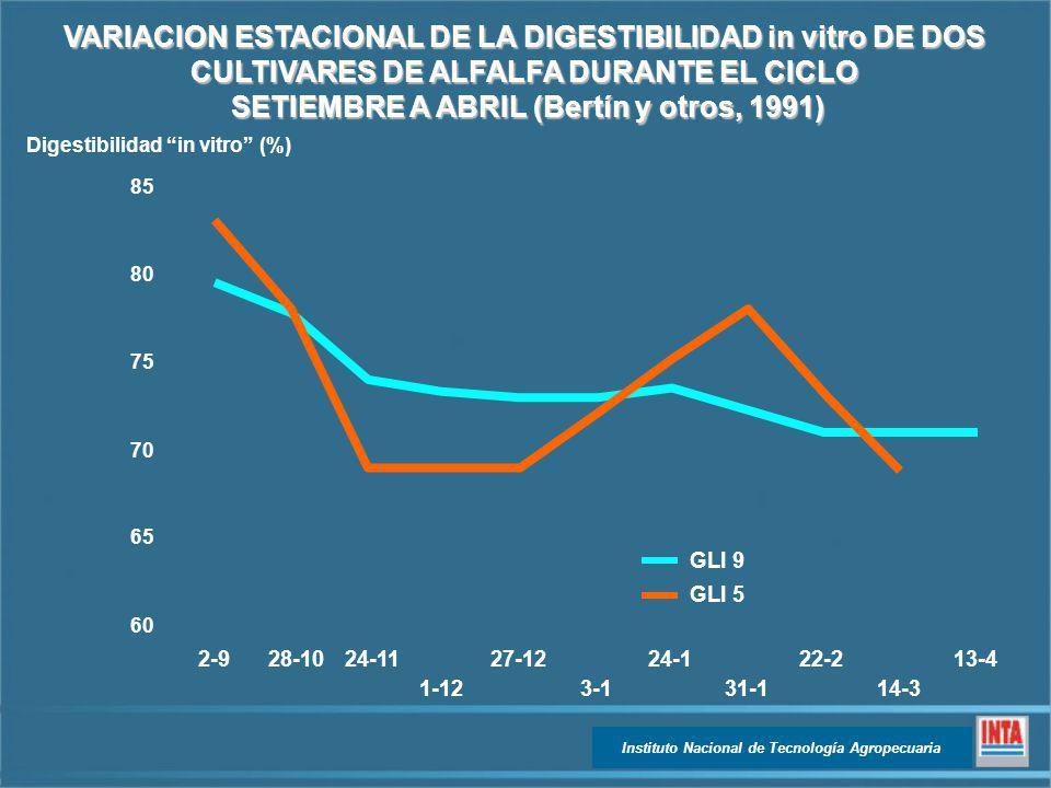 VARIACION ESTACIONAL DE LA DIGESTIBILIDAD in vitro DE DOS