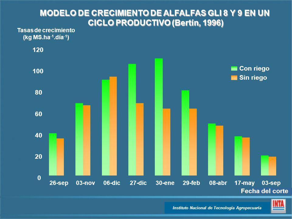 MODELO DE CRECIMIENTO DE ALFALFAS GLI 8 Y 9 EN UN