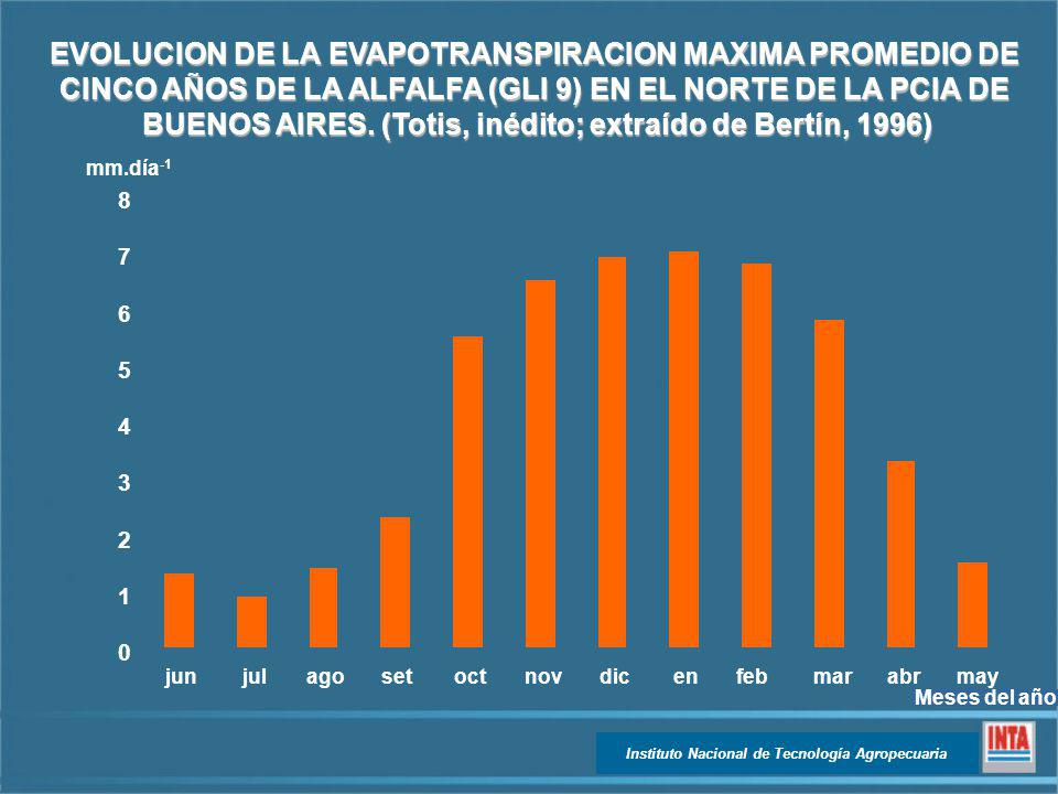 EVOLUCION DE LA EVAPOTRANSPIRACION MAXIMA PROMEDIO DE