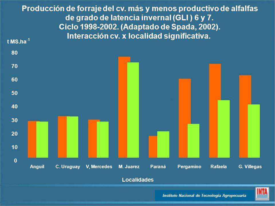 Producción de forraje del cv. más y menos productivo de alfalfas