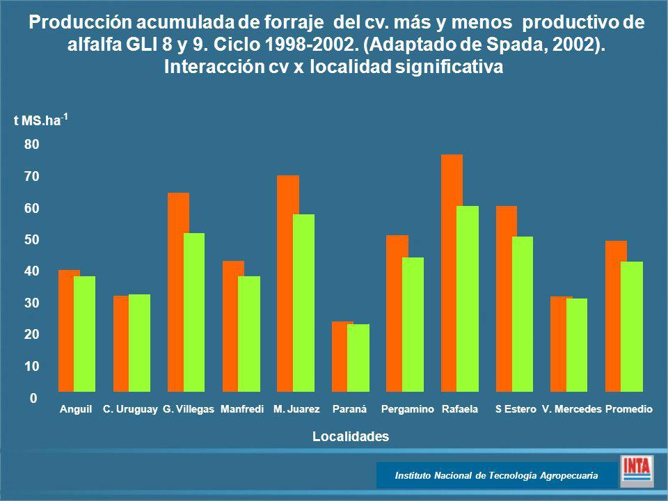 Producción acumulada de forraje del cv. más y menos productivo de