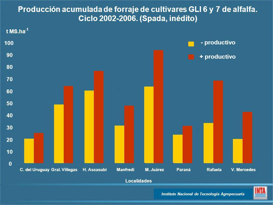 Producción acumulada de forraje de cultivares GLI 6 y 7 de alfalfa.