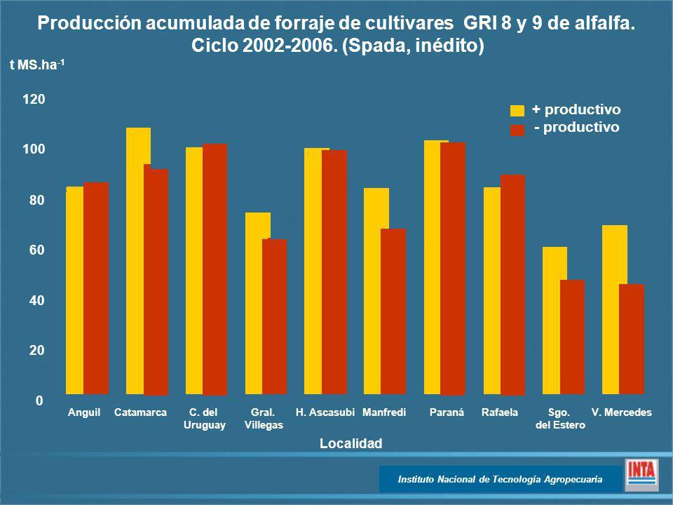 Producción acumulada de forraje de cultivares GRI 8 y 9 de alfalfa.