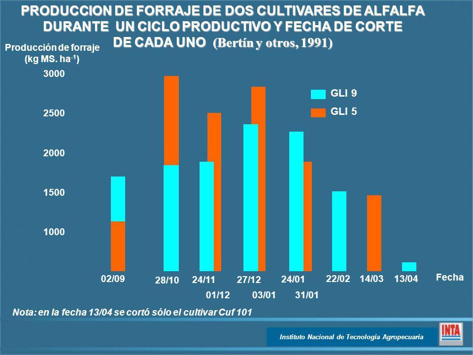 PRODUCCION DE FORRAJE DE DOS CULTIVARES DE ALFALFA