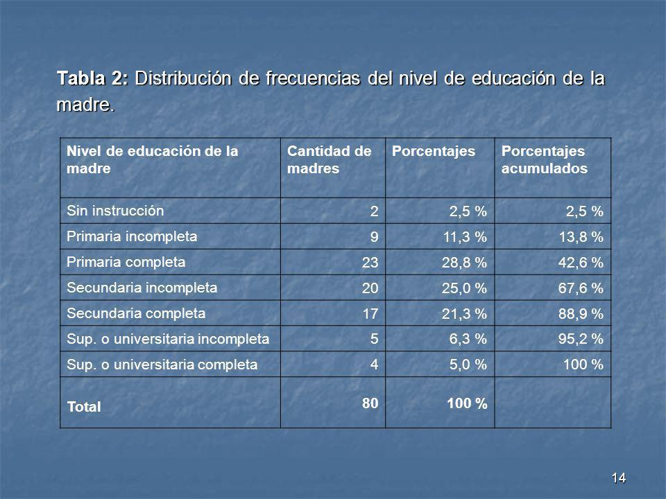 Tabla 2: Distribución de frecuencias del nivel de educación de la madre.