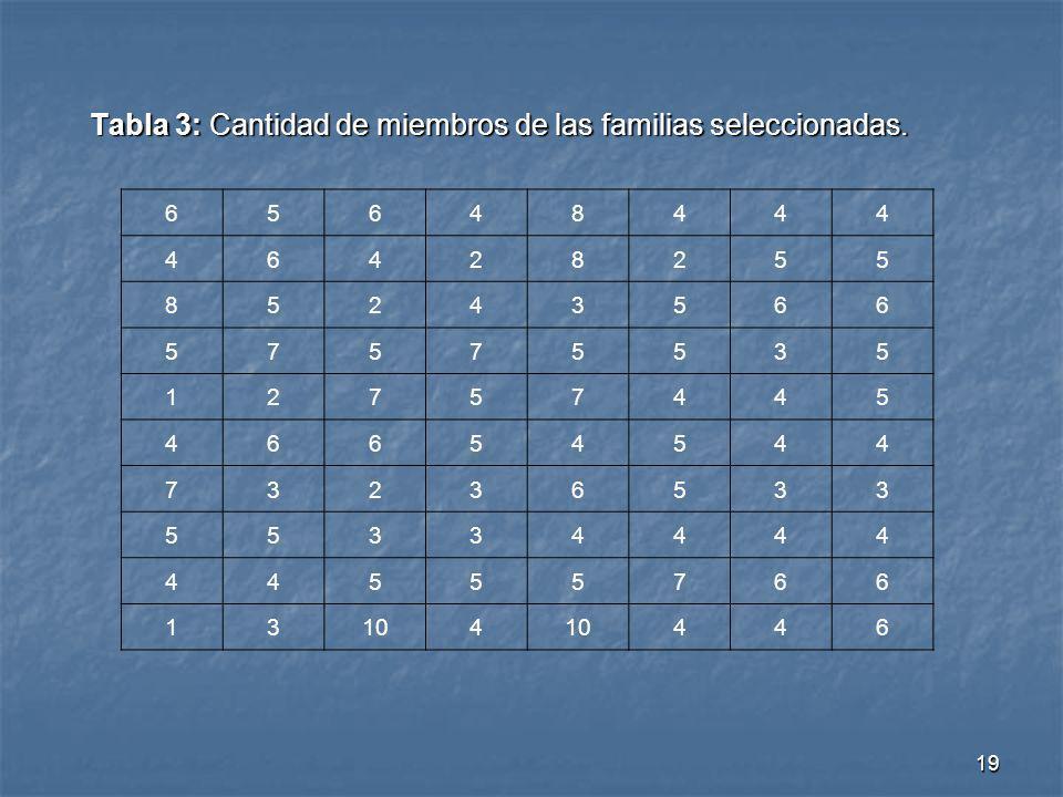 Tabla 3: Cantidad de miembros de las familias seleccionadas.