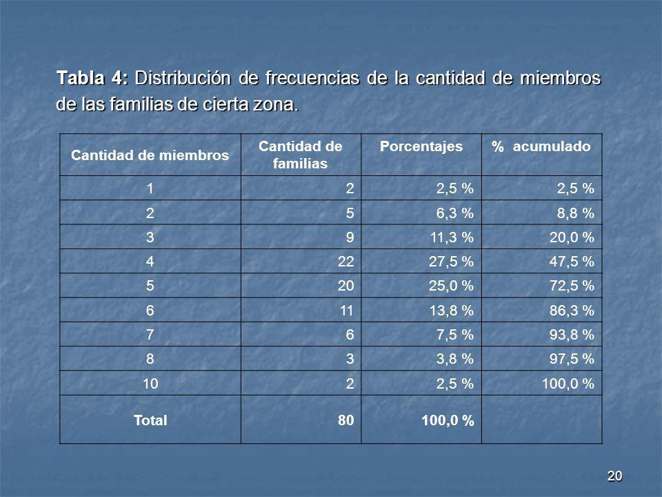 Tabla 4: Distribución de frecuencias de la cantidad de miembros de las familias de cierta zona.