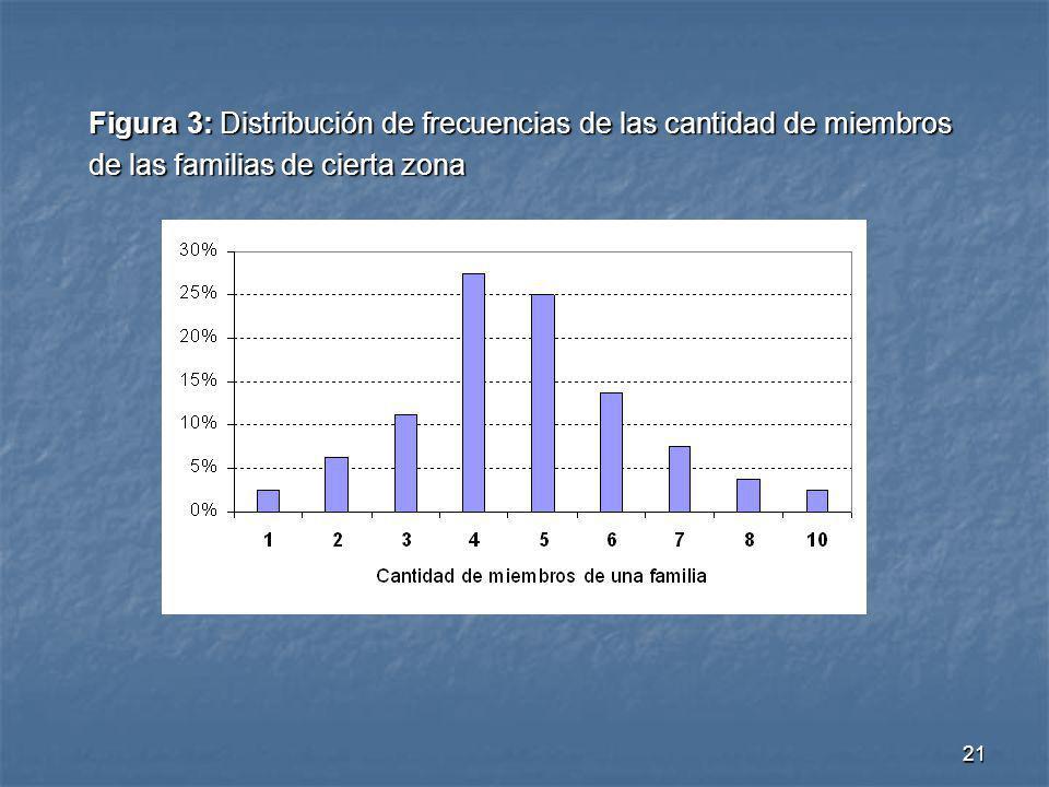 Figura 3: Distribución de frecuencias de las cantidad de miembros de las familias de cierta zona