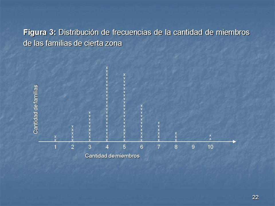 Figura 3: Distribución de frecuencias de la cantidad de miembros de las familias de cierta zona