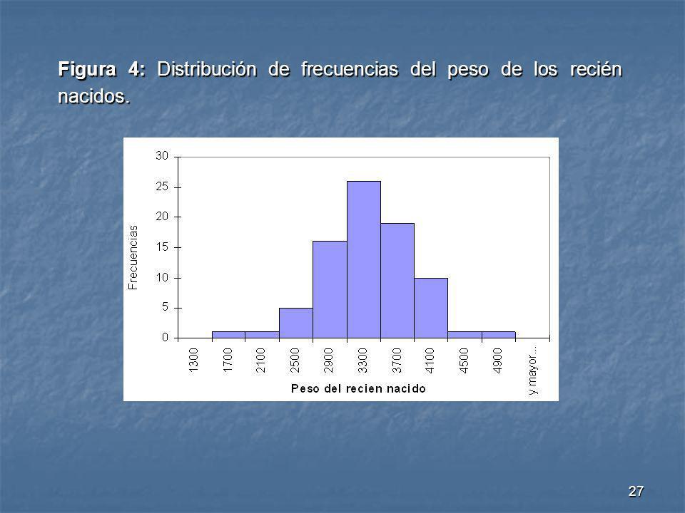 Figura 4: Distribución de frecuencias del peso de los recién nacidos.