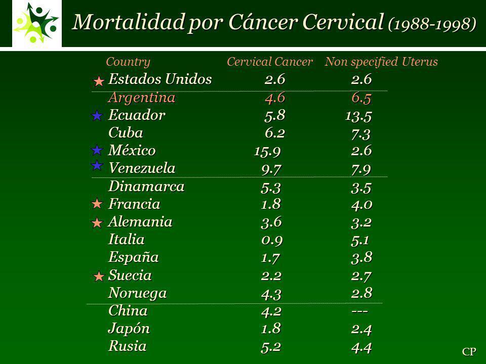 Mortalidad por Cáncer Cervical (1988-1998)