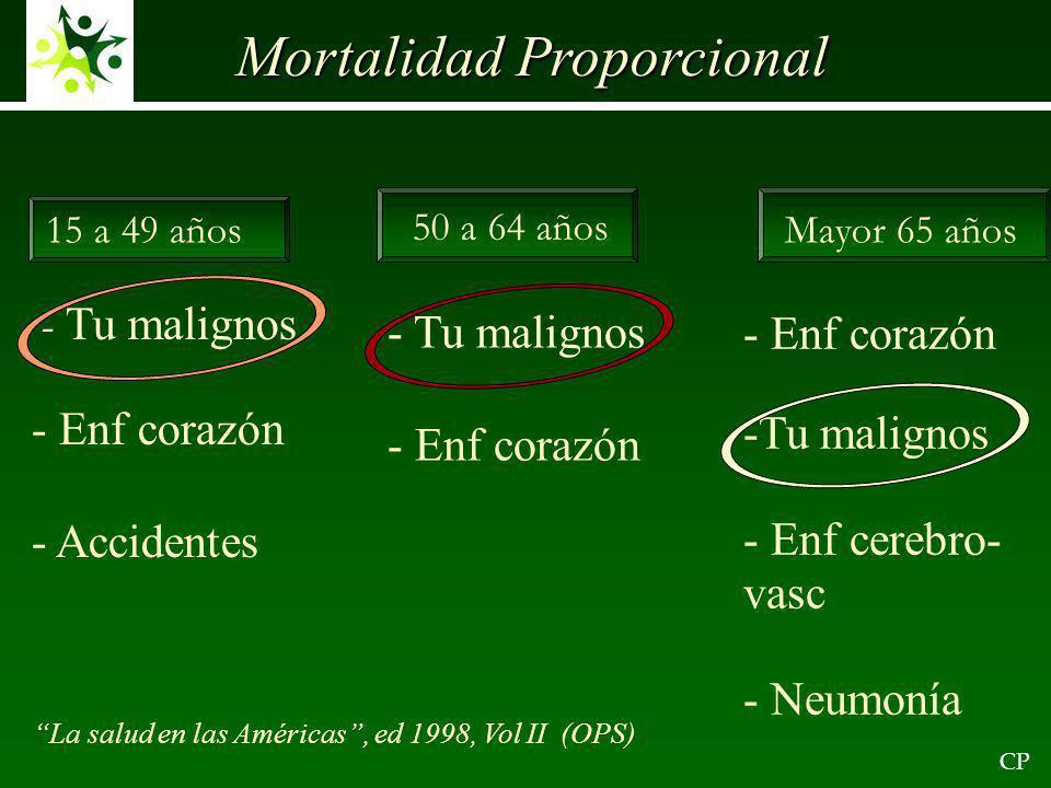 Mortalidad Proporcional