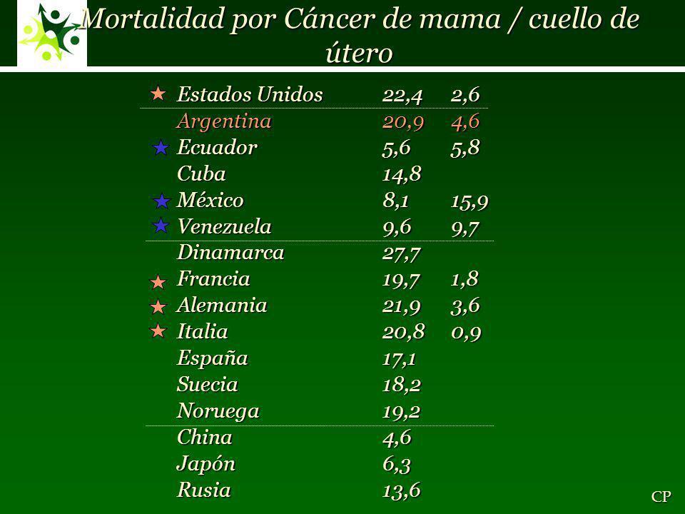 Mortalidad por Cáncer de mama / cuello de útero