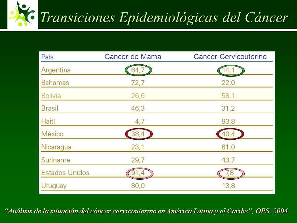 Transiciones Epidemiológicas del Cáncer