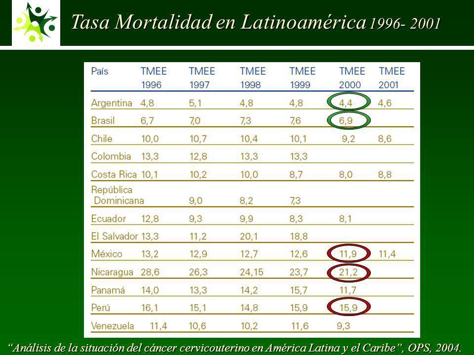 Tasa Mortalidad en Latinoamérica 1996- 2001
