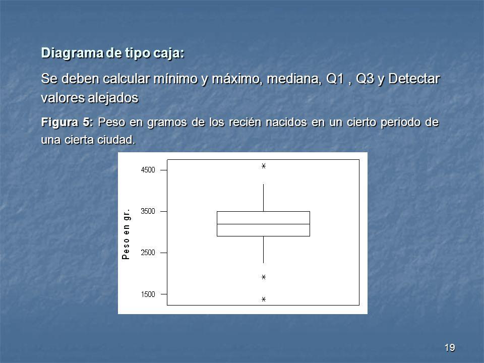 Diagrama de tipo caja: Se deben calcular mínimo y máximo, mediana, Q1 , Q3 y Detectar valores alejados.