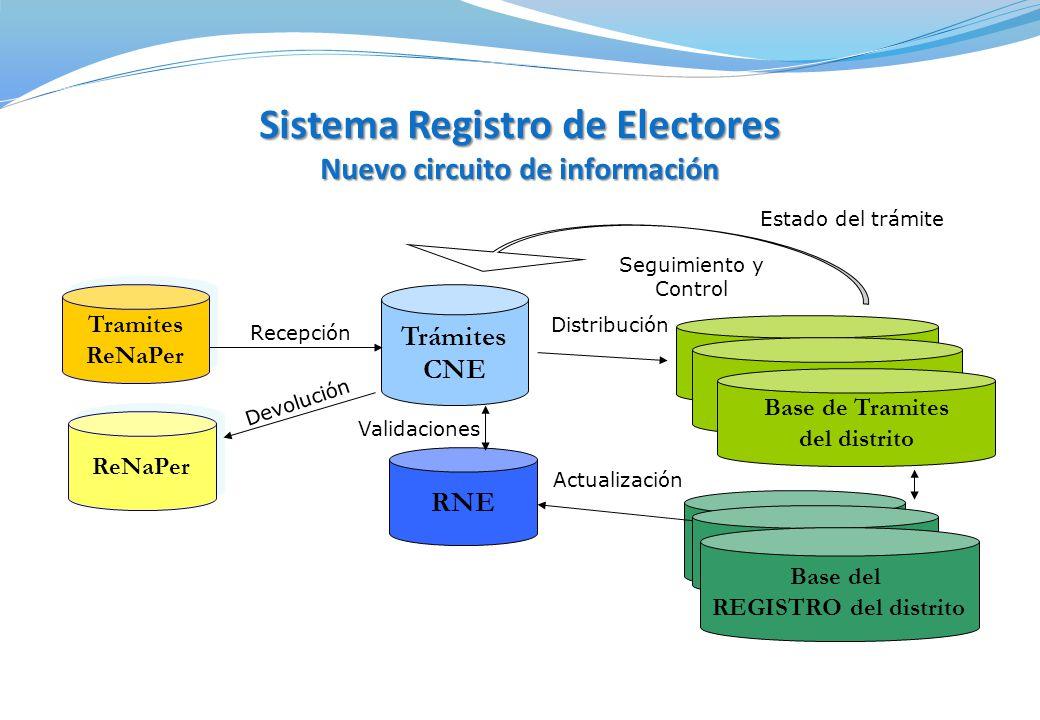 Sistema Registro de Electores Nuevo circuito de información
