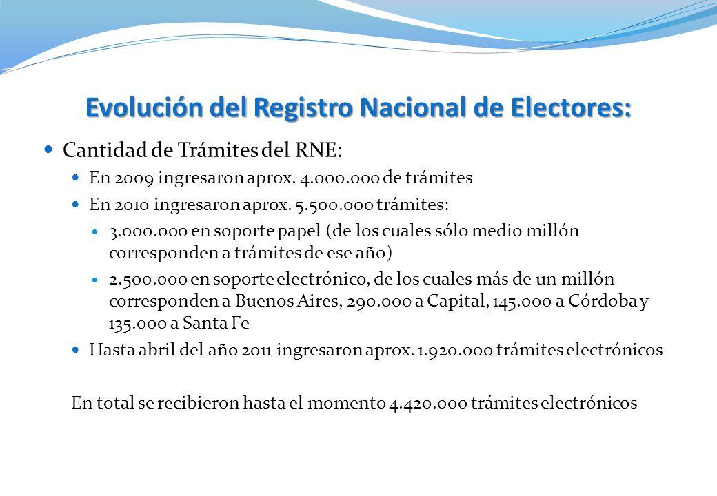 Evolución del Registro Nacional de Electores: