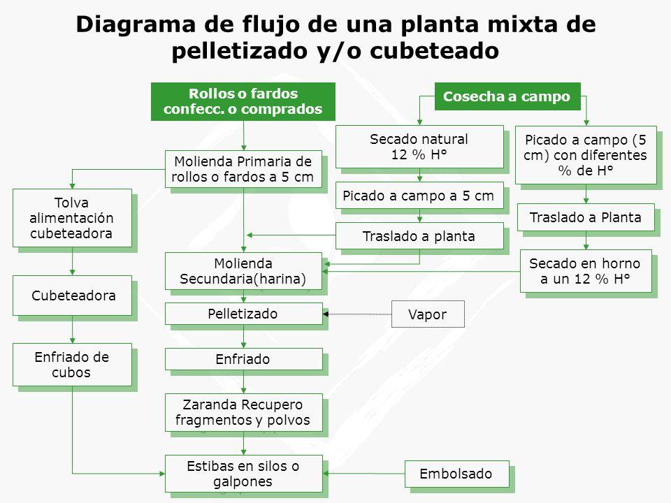 Diagrama de flujo de una planta mixta de pelletizado y/o cubeteado