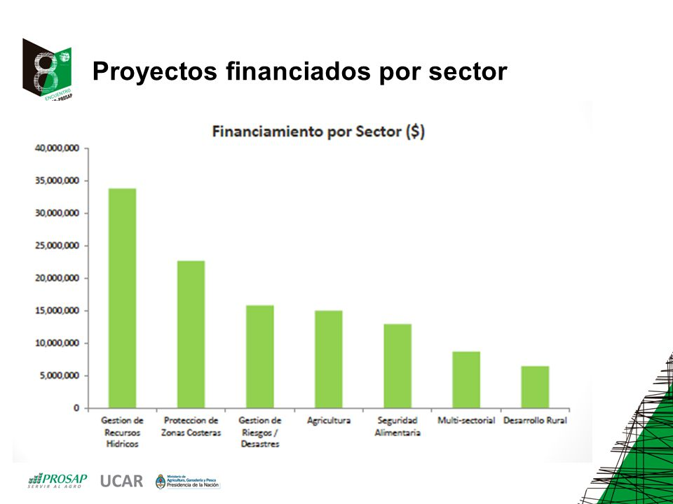 Proyectos financiados por sector
