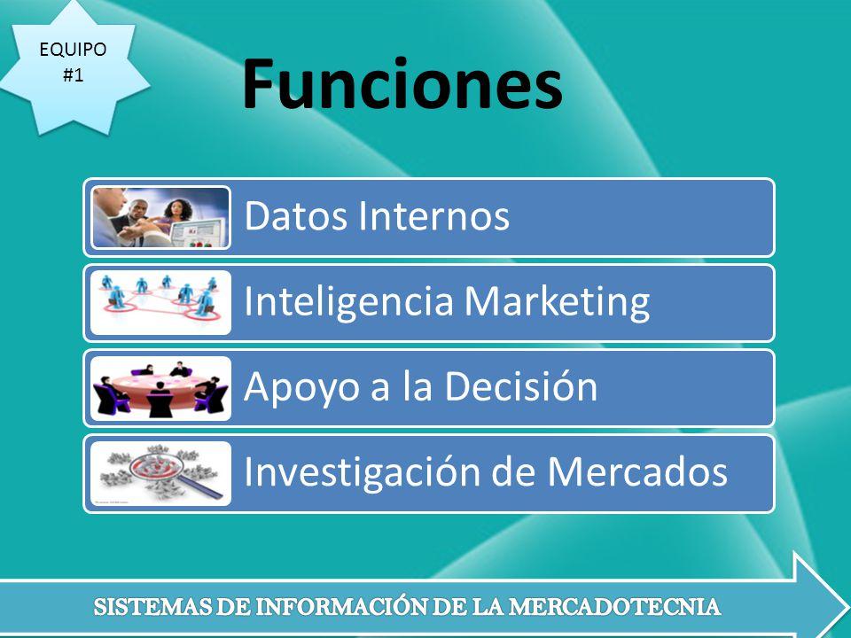 Funciones Datos Internos Inteligencia Marketing Apoyo a la Decisión