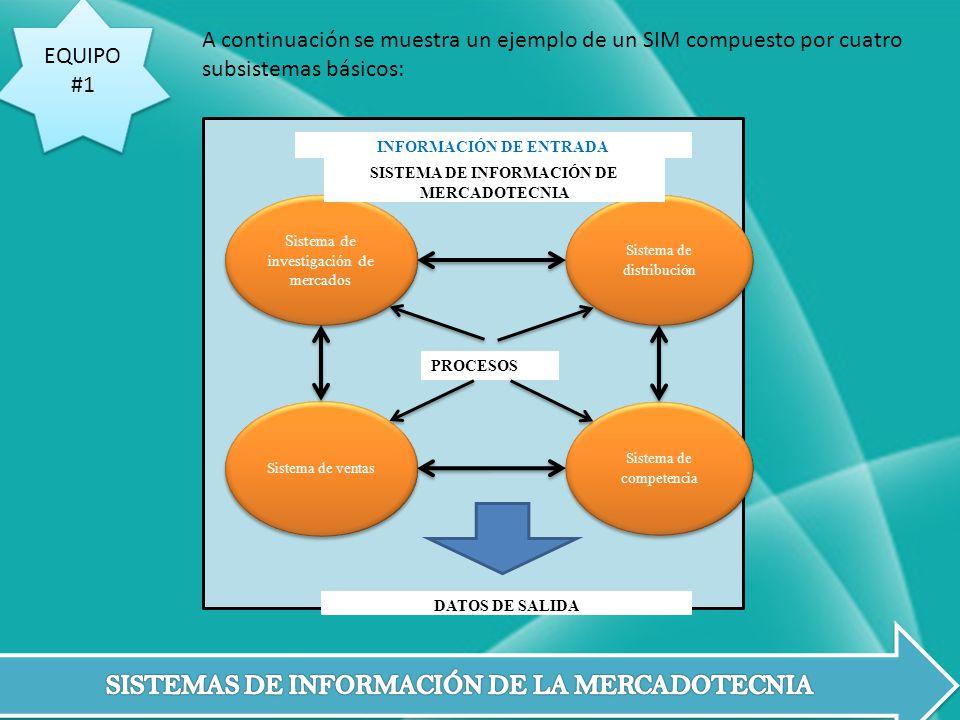 SISTEMA DE INFORMACIÓN DE MERCADOTECNIA INFORMACIÓN DE ENTRADA