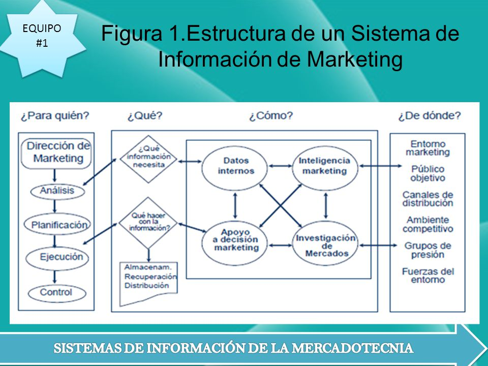Figura 1.Estructura de un Sistema de Información de Marketing
