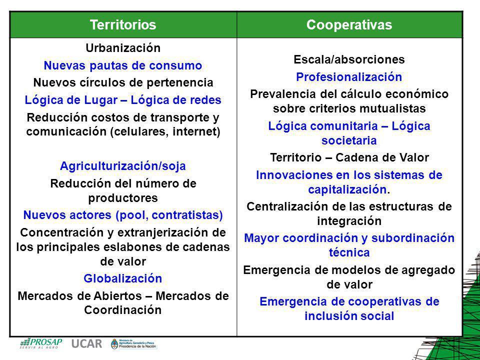Territorios Cooperativas