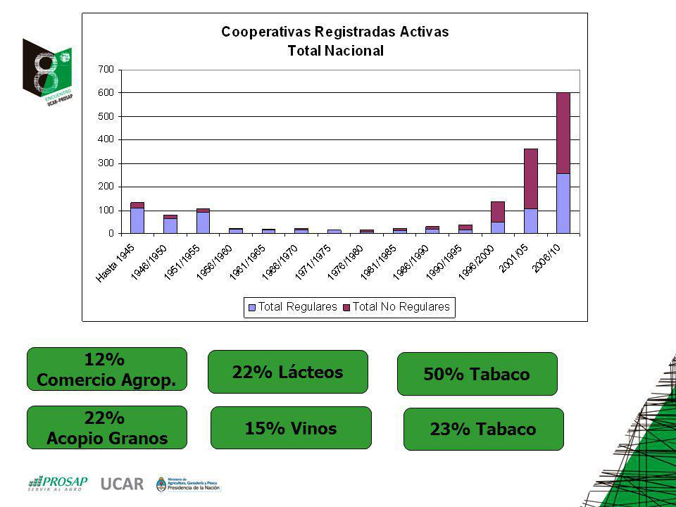 12% Comercio Agrop. 22% Lácteos 50% Tabaco 22% Acopio Granos 15% Vinos 23% Tabaco