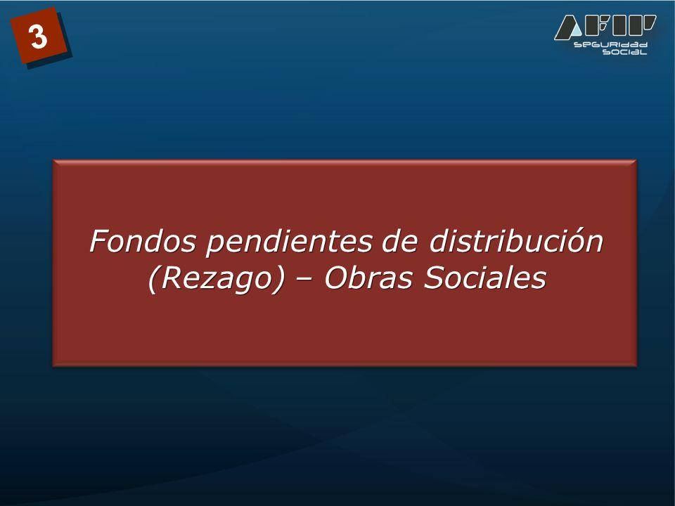 3 Fondos pendientes de distribución Introducción