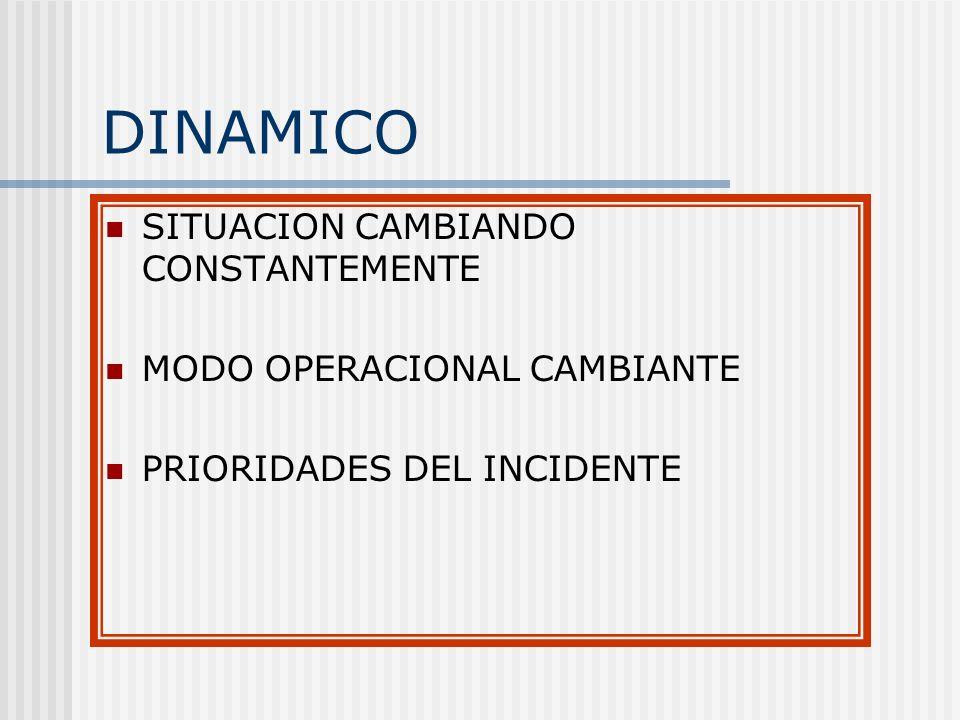 DINAMICO SITUACION CAMBIANDO CONSTANTEMENTE MODO OPERACIONAL CAMBIANTE
