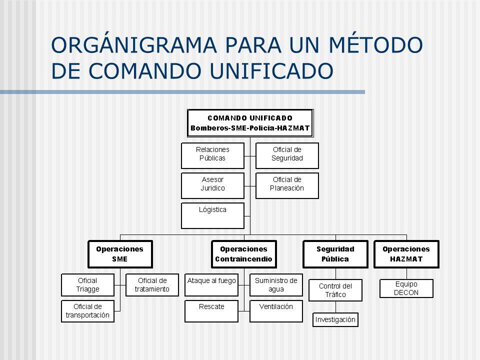 ORGÁNIGRAMA PARA UN MÉTODO DE COMANDO UNIFICADO