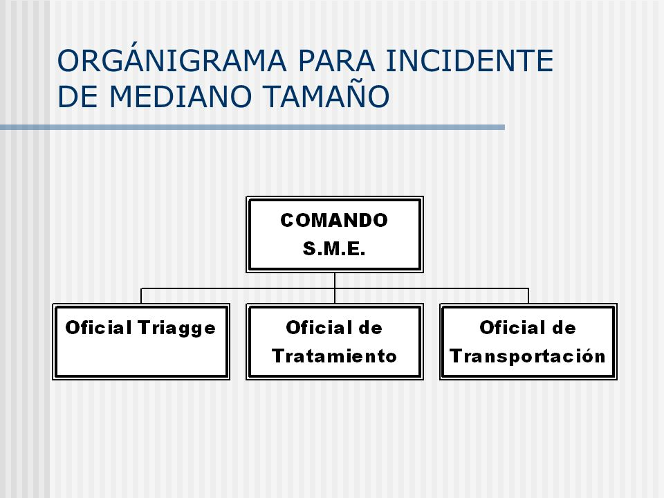 ORGÁNIGRAMA PARA INCIDENTE DE MEDIANO TAMAÑO
