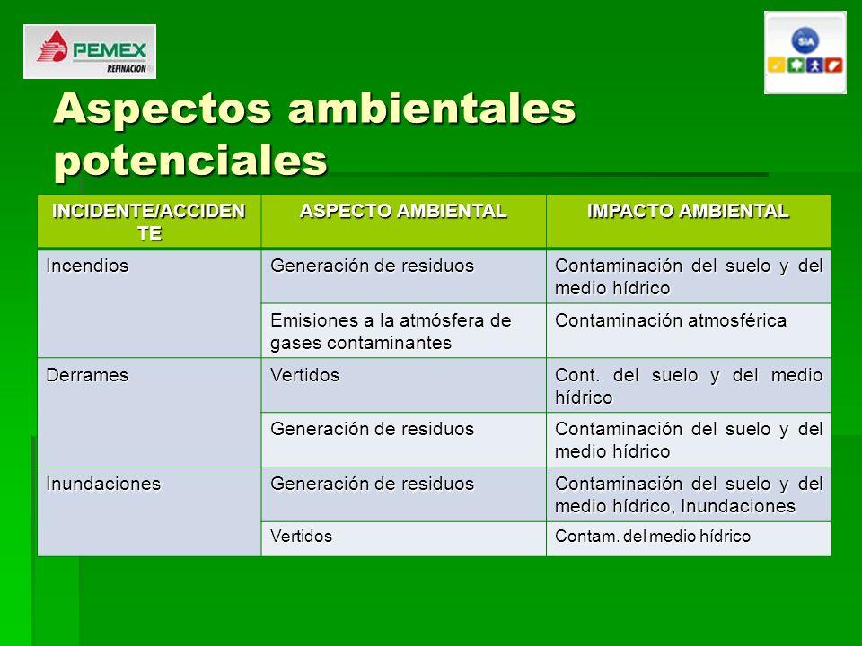 Aspectos ambientales potenciales