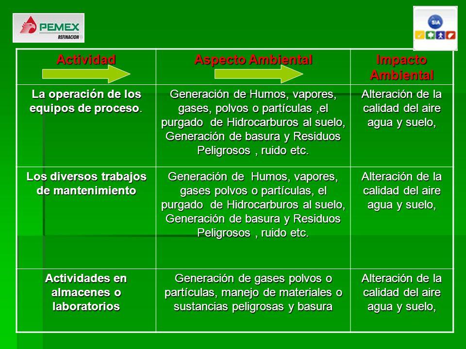 Actividad Aspecto Ambiental Impacto Ambiental